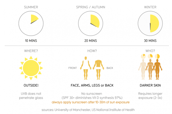 Sunlight exposure and vitamin D Featured Image